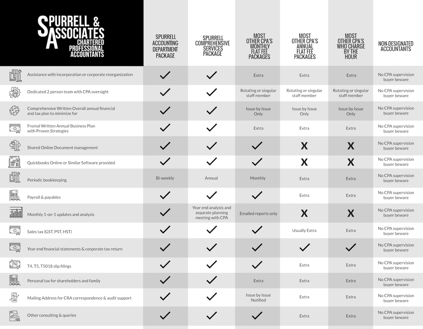 Edmondton CPA | How Spurrell & Associates Compares